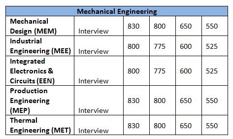 IIT Delhi PG (M Tech) Programs & Expected GATE ME Cutoff