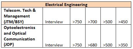IIT Delhi PG (M Tech) Programs & Expected GATE EE Cutoff