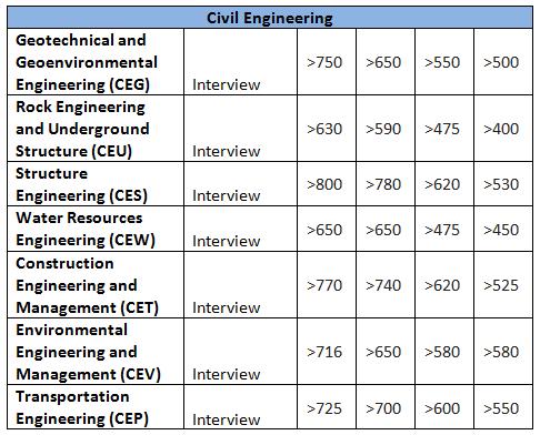 IIT Delhi PG (M Tech) Programs & Expected GATE CE Cutoff