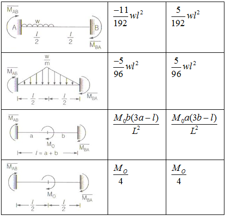 Moment Distribution Method Study Notes for Civil Engineering