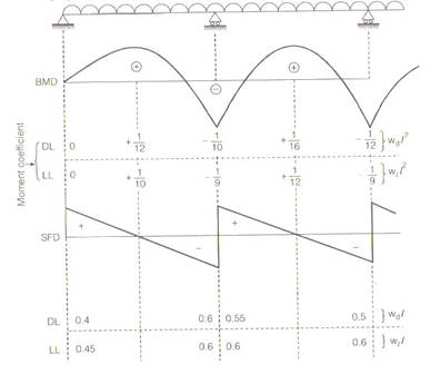 Limit State Method Study Notes For Civil Engineering