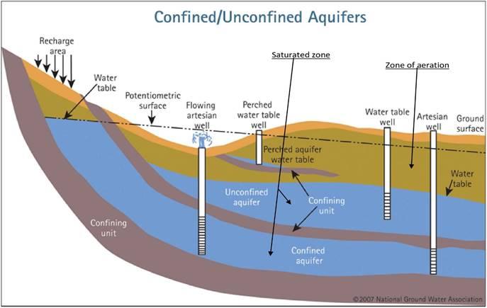Perched aquifer
