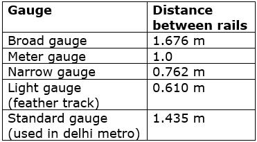 Geometric Design of Railway Track