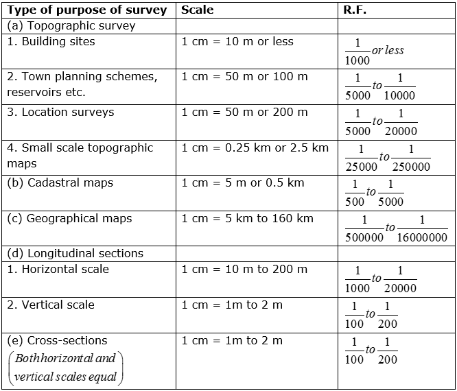 Principle Of Surveying Maps Scale Study Notes For Civil Engineering