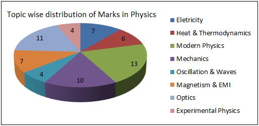 Marks-Physics
