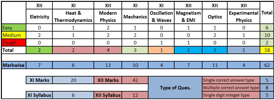 Physics-Table