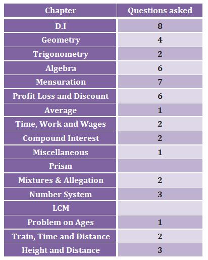 Quantitative Aptitude section of SSC CHSL 2015 Exam