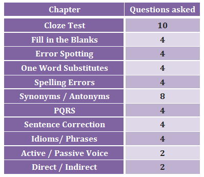 Topic-wise breakup of English Language section of SSC CHSL 2015