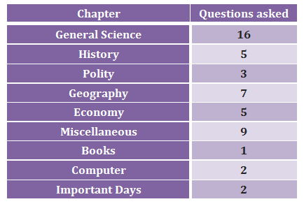 Topic-wise breakup of General Awareness section of SSC CHSL 2015