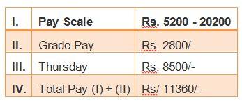 goods guard salary